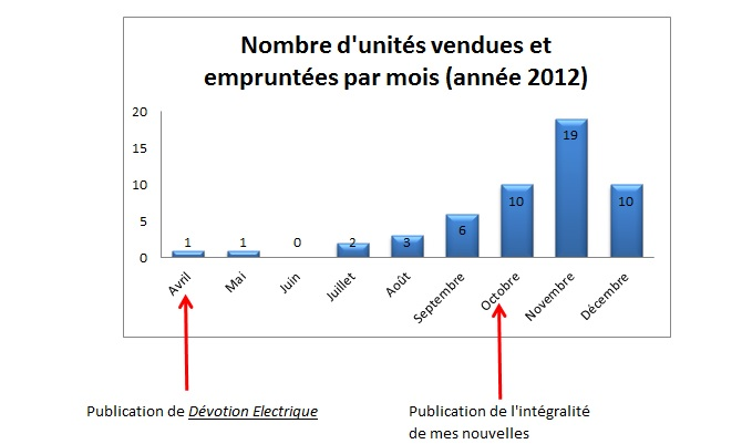 nb-unites-vendues-par-mois-2012 Amazon dans Points d'étape