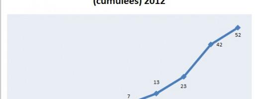 Point d'étape auto-édition n°2 : bilan 2012 et comment obtenir de la visibilité