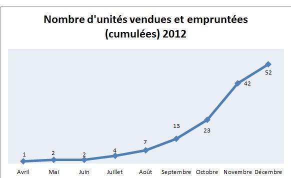 Point d'étape auto-édition n°2 : bilan 2012 et comment obtenir de la visibilité dans Points d'étape nombre-dunites-vendues-cumulees-20121