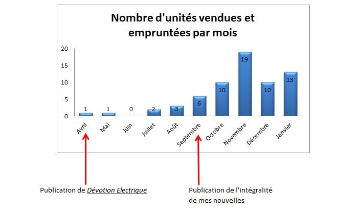 Point d'étape auto-édition n°3 : l'auto-édition, ce long chemin dans Points d'étape nombre-unites-vendues-janvier-20131