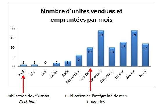 Point d'étape n°4 : Auto-édition et Cygne Noir, à quoi tient le succès ? dans Points d'étape unites-vendues-a-mars-20131