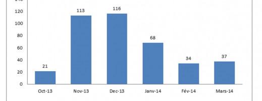 Mon blog : 26 mois d'existence en quelques mots et quelques chiffres