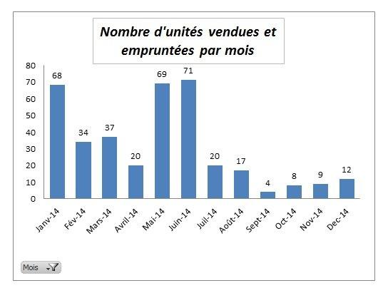 Graphes ventes par mois 2014